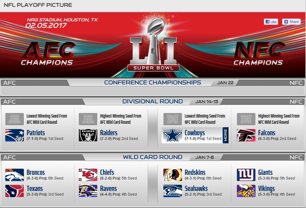 NFL Analyse: Experten vs. Standings